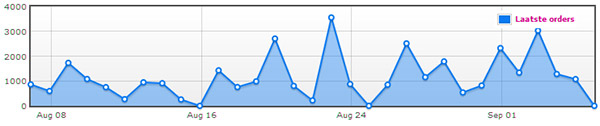 Webwinkel statistieken